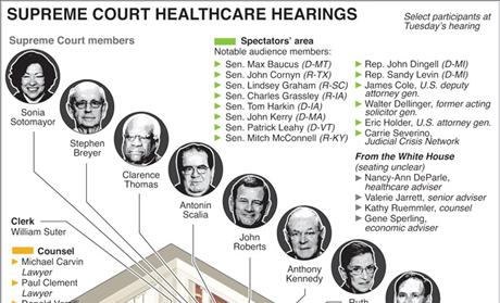 Supreme Court Infographic on ObamaCare Hearings